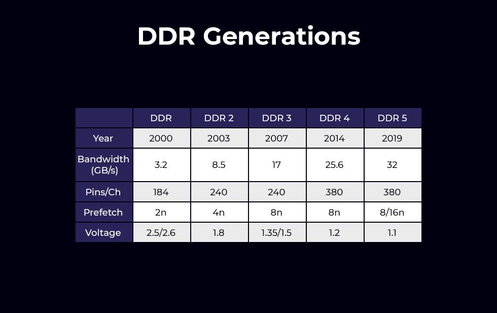Generaciones DDR